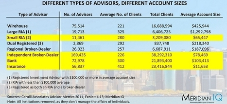 Myth: Financial Advisors Are Only For The Rich - Forbes | Manage Your Finance Better with Financial Services | Scoop.it