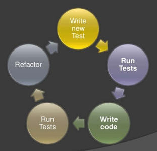 Key to Successful Unit Testing – How Developers Test Their Own Code? | DevOps in the Enterprise | Scoop.it