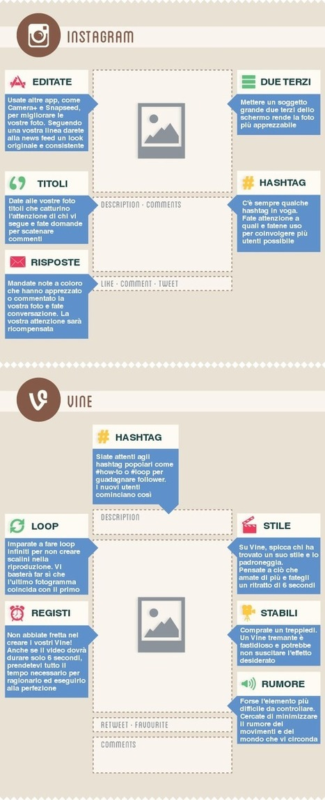 Come creare post perfetti sui diversi social network - 2.0 [INFOGRAFICA] | INFOGRAPHICS | Scoop.it