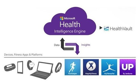 Introducing Microsoft Health | UX-UI-Wearable-Tech for Enhanced Human | Scoop.it