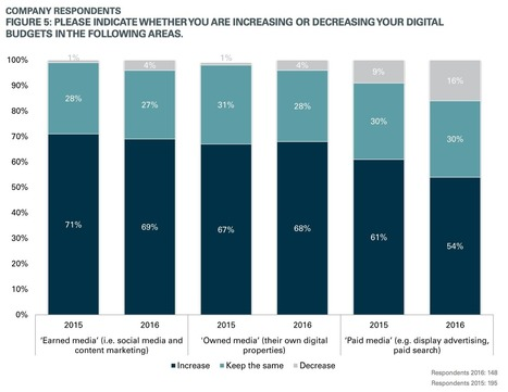 Digital marketing budgets are growing (but are marketers battle-weary?) | Digital Marketing | Scoop.it