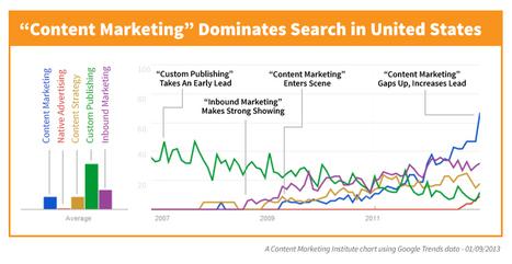 Key Content Marketing Trends, Native Advertising   Joe Pulizzi   Public Relations & Social Media Insight   Scoop.it