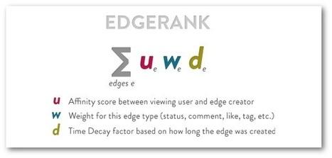 Facebook EdgeRank: Which Post Type is Best? | SM 1 | Scoop.it