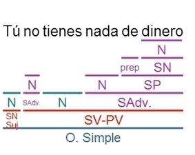 Videoblog Sintaxis Fácil: EJERCICIOS RESUELTOS DE SUJETO Y PREDICADO   Recursos Lengua y Literatura   Scoop.it