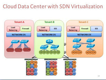 2013 TiECon- Part 2: Software Defined Infrastructure Presentations - The Viodi View | sdn | Scoop.it