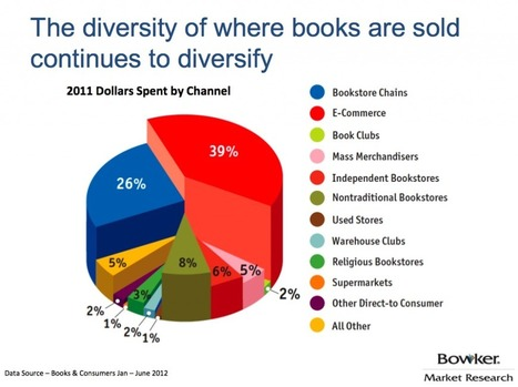 Book Discovery Landscape Becomes More Complicated as Reader Behavior Fractures | Digital Book World | Digital Publishing, Tablets and Smartphones App | Scoop.it