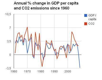 Pourquoi on ne peut pas compter sur la récession pour limiter les émissions de CO2 | Développement durable et efficacité énergétique | Scoop.it