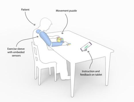 Esta manga tiene WiFi y ayuda en la rehabilitación de pacientes con derrame cerebral | Fisioterapia y eSalud | Scoop.it