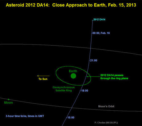Asteroid to Make a Record Close Approach to Earth on February 15 | Geology | Scoop.it