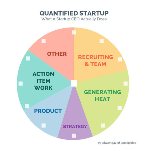Quantified Startup: What Does A Startup CEO Actually Do? | Start-up now! | Scoop.it
