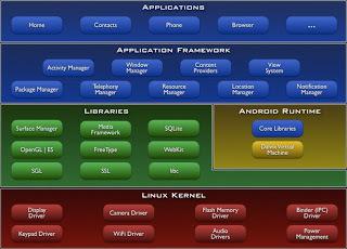 Arquitectura de android, una breve explicación | Tecnologiaatenea | Scoop.it