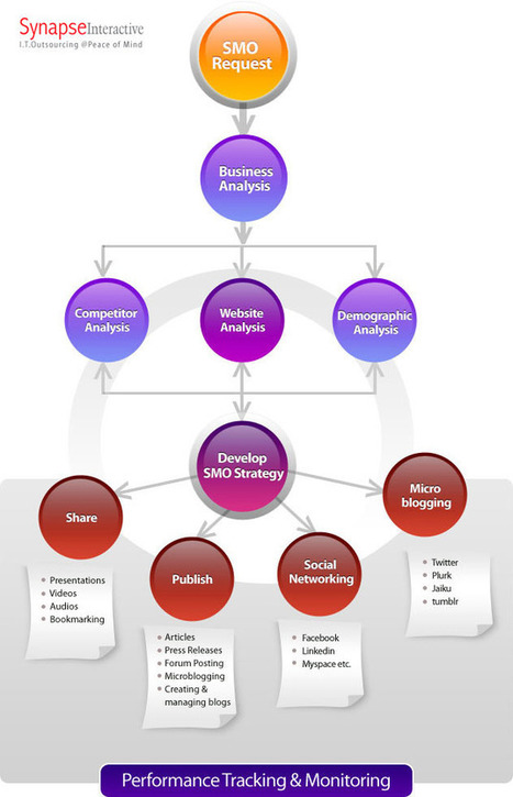 The Social Media Process Diagram | Community Management | Scoop.it