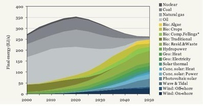 100% Renewable Energy By 2050 Is Possible - Here's How We Can Do It   Zero Footprint   Scoop.it