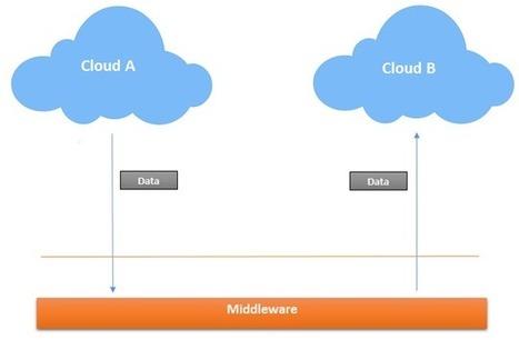 Maximizing Salesforce CRM Investment via Cloud Integration | Digital Marketing | Scoop.it