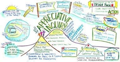 Appreciative Inquiry  | Développement organisationnel et facilitation | Art of Hosting | Scoop.it