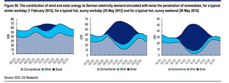 Age of renewables: Why shale gas won't kill wind or solar : Renew Economy | leapmind | Scoop.it