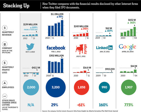How Does Twitter's IPO Compare With Those of Facebook, Google and LinkedIn? | Marketing_me | Scoop.it
