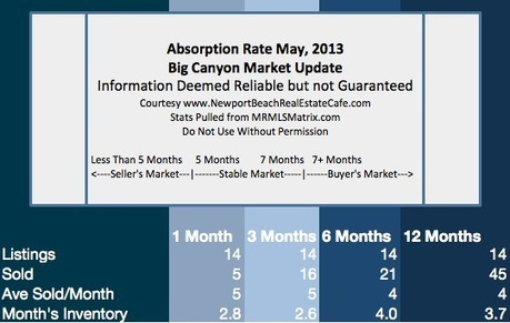 Big Canyon in Newport Beach | Market Update | May, 2013 | Newport Beach Real Estate | Scoop.it