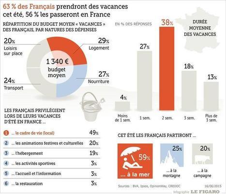 Pourquoi les Français choisissent leurs vacances à la dernière minute - Le Figaro | Hébergement touristique en France | Scoop.it