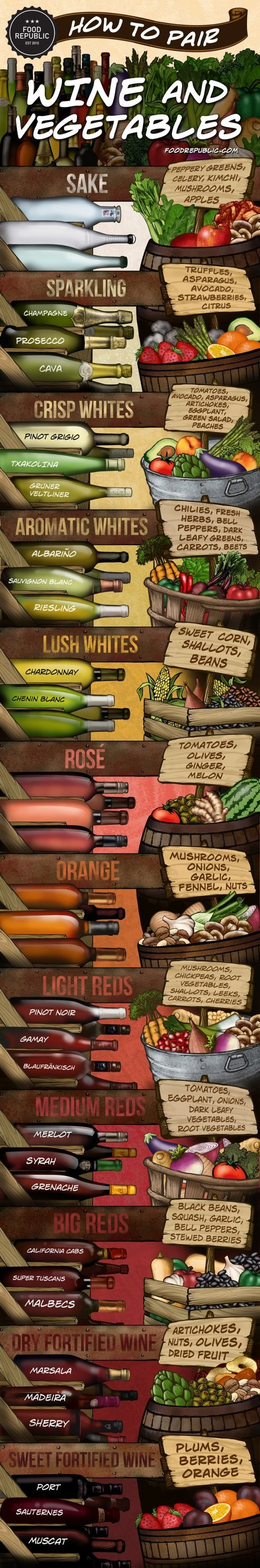Infographic: How To Pair Wine And Vegetables | IN2 Focus Media | Scoop.it