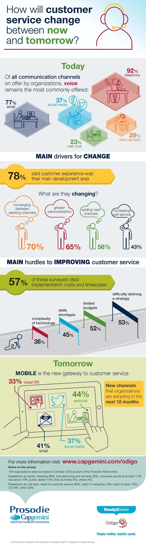 Infographic: There's still time to get on the Customer Service train | Customer Service Innovation | Scoop.it