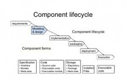 Component-Based Models Life Cycle Process - The Official 360logica Blog | Software Testing | Scoop.it