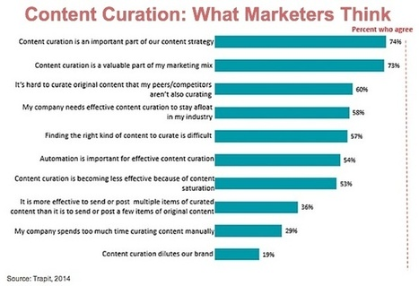 Content Curation: Measuring Up To Your Peers? - Heidi Cohen | Anything and Everything | Scoop.it