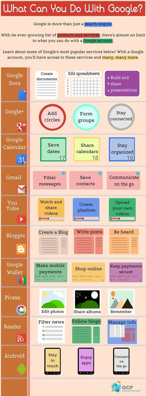 What Can You Do With Google? Lots of things. | 21st Century Information Fluency | Tips and Tricks with Google Apps in Education | Scoop.it