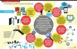 Infographic: 12 Changes Coming To The Future Of Learning | E-Learning and Assessment | Scoop.it