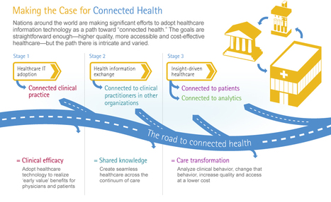Infographic:Connected Health: The Drive to Integrated Healthcare ... | Gamified Health | Scoop.it