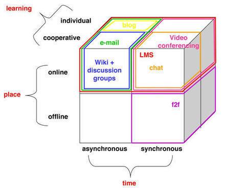 El Poder del Modelo: Un Paso Hacia el Desarrollo de Cursos de Aprendizaje Combinado en Educación Superio   Aprendizaje combinado   Scoop.it