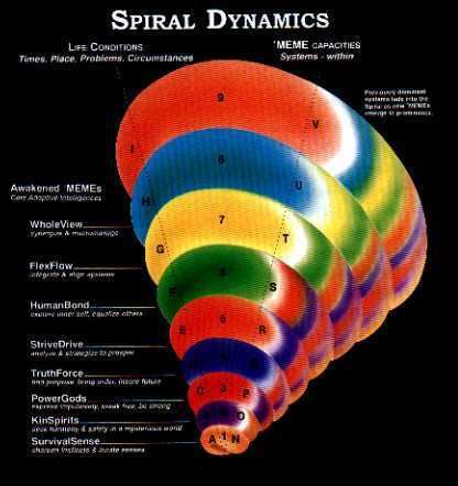 Spiral Dynamics - Wikipedia, the free encyclopedia | Collective intelligence 2.0 | Scoop.it