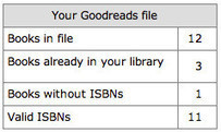 Sync your Goodreads to LibraryThing « The LibraryThing Blog | The Library Technician | Scoop.it