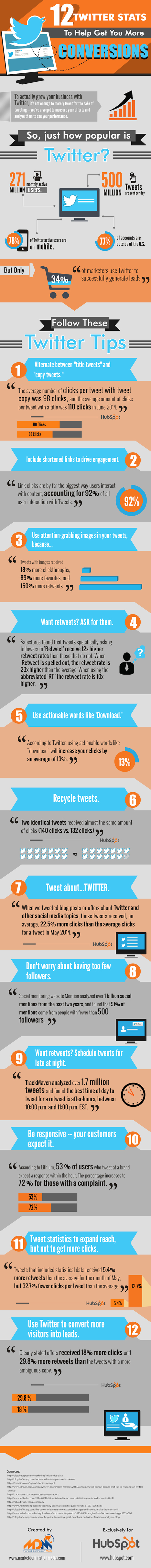 12 Tips for Increasing Click-Through-Rates on Twitter | Public Relations & Social Media Insight | Scoop.it