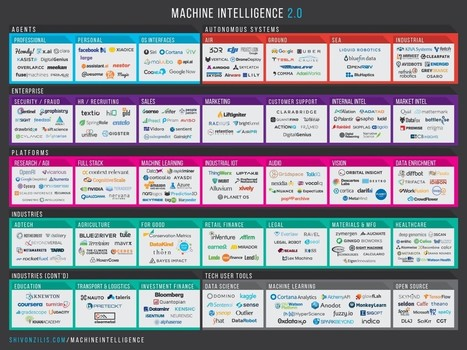 The Current State of Machine Intelligence 2.0 | Web 3.0 | Scoop.it