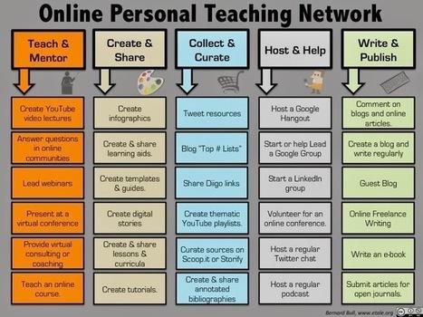 Дистанционное обучение (МВД и не только): Советы по созданию персональной учебной сети | Сетевые сообщества и сообщества практики | Scoop.it