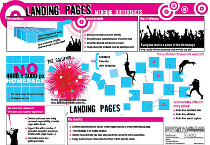 Why Landing Pages Are Critical Marketing Tools | AutomatedIncomeNetwork | Scoop.it