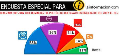 ENCUESTA - El PSOE se hunde al 14% a nivel de Ciudadanos y Podemos ya casi le dobla en intención de voto | La R-Evolución de ARMAK | Scoop.it