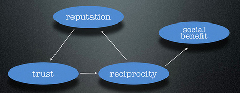 » How the Different Forms of Social Media Benefits a Business | Online Journalism | Scoop.it
