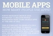 HOW MANY PEOPLE USE MOBILE APPS?   APPS KINGDOM eDIGEST   Scoop.it