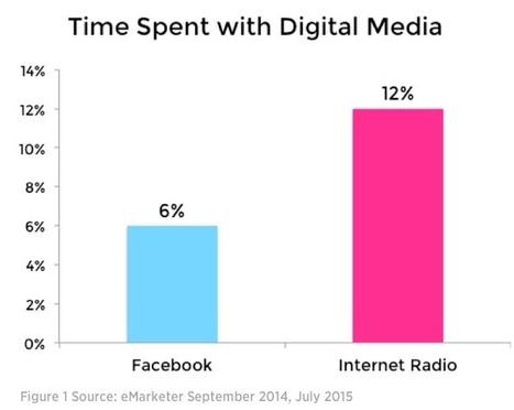 Internet Radio Is Bigger Than Facebook by Bret Kinsella XappMedia – RAIN News | Radio 2.0 (En & Fr) | Scoop.it