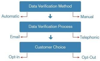 Data Verification from B2Bdatapartners   Marketing Automation Software   Scoop.it