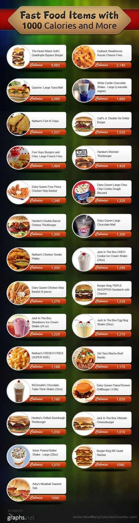 27 plats à plus de 1000 calories | Wall Of Frames | Scoop.it