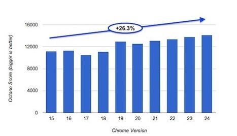 Chrome devient encore plus rapide dans sa dernière version, oui … mais ! | L'Univers du Cloud Computing dans le Monde et Ailleurs | Scoop.it