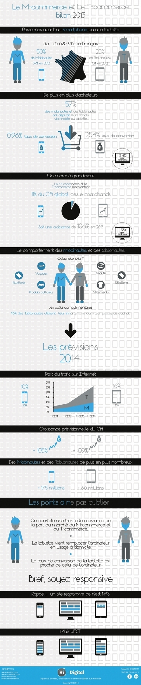 Le M-commerce et le T-commerce en 2013 | Commerce mobile | Scoop.it