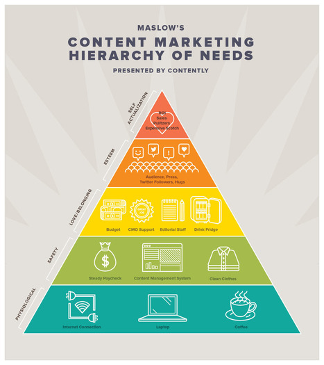 Interesting Infographics: The Content Marketing Hierarchy of Needs | CustomerThink | Content Strategy and the Future of Publishing and Journalism | Scoop.it