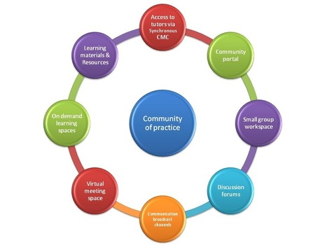 Communities of Practice - Paul's E-Learning Resources | E-Learning and Online Teaching | Scoop.it