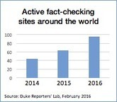 Global fact-checking up 50% in past year - Duke Reporters' Lab | 21st Century Information Fluency | Scoop.it