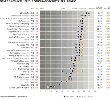 Las mejores y peores apps de salud y fitness para el 2016 (USA) - ARC | Las Aplicaciones de Salud | Scoop.it