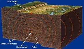 Terremotos | InspirAction | ciencias sociales 1G | Scoop.it